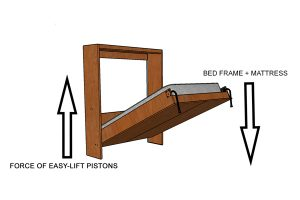 wall bed frame and easy lift pistons illustration